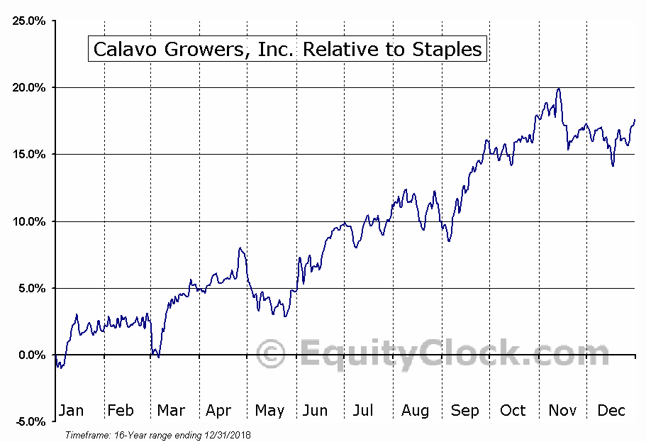 CVGW Relative to the Sector