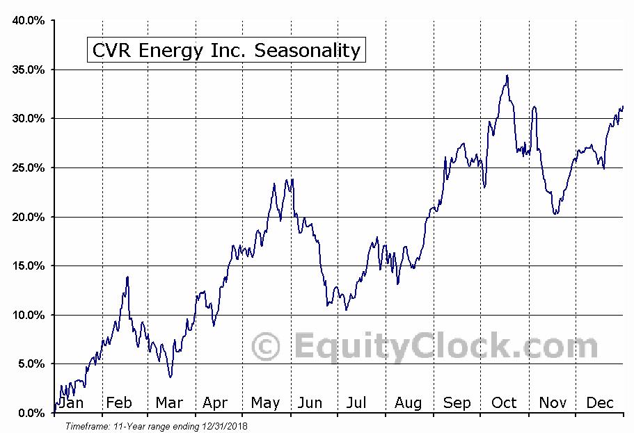 CVR Energy Inc. (NYSE:CVI) Seasonality