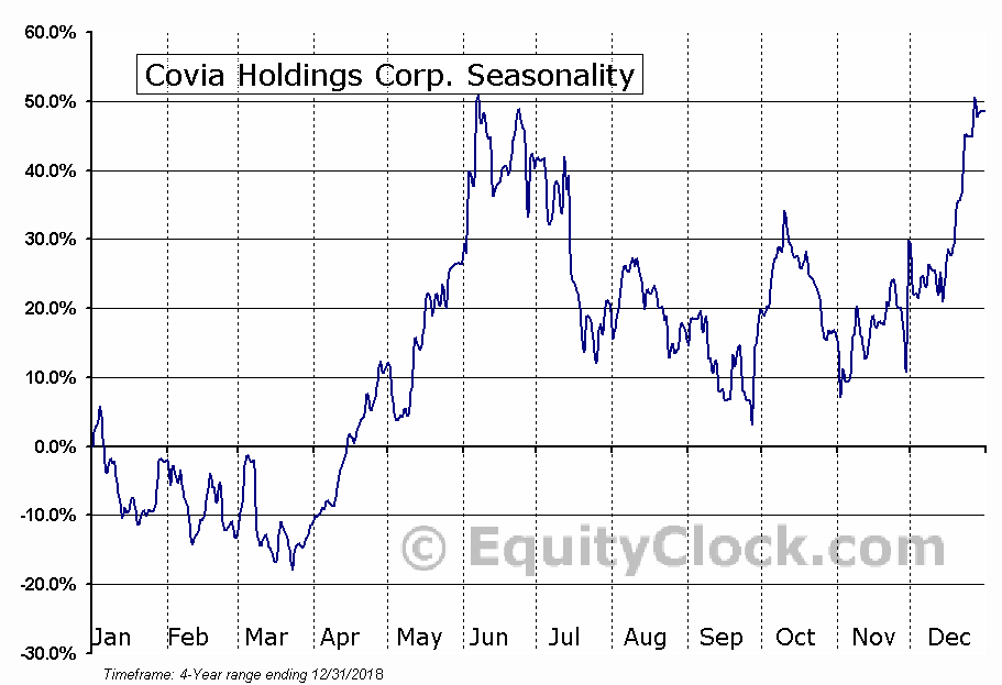 Covia Holdings Corporation (CVIA) Seasonal Chart