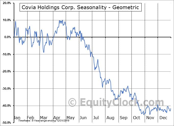 Covia Holdings Corp. (NYSE:CVIA) Seasonality