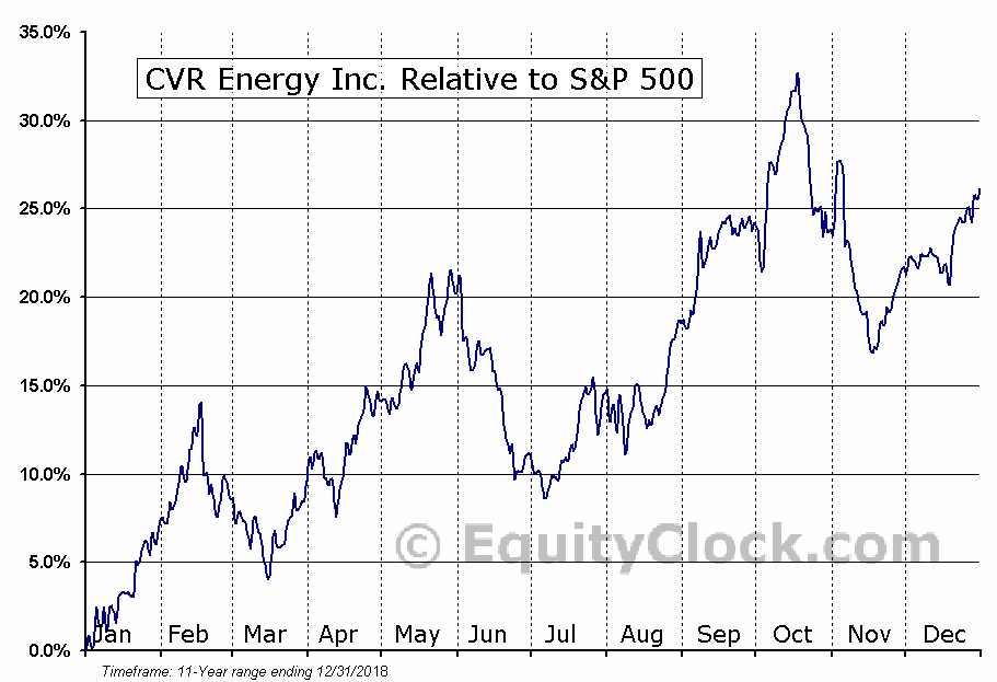 CVI Relative to the S&P 500