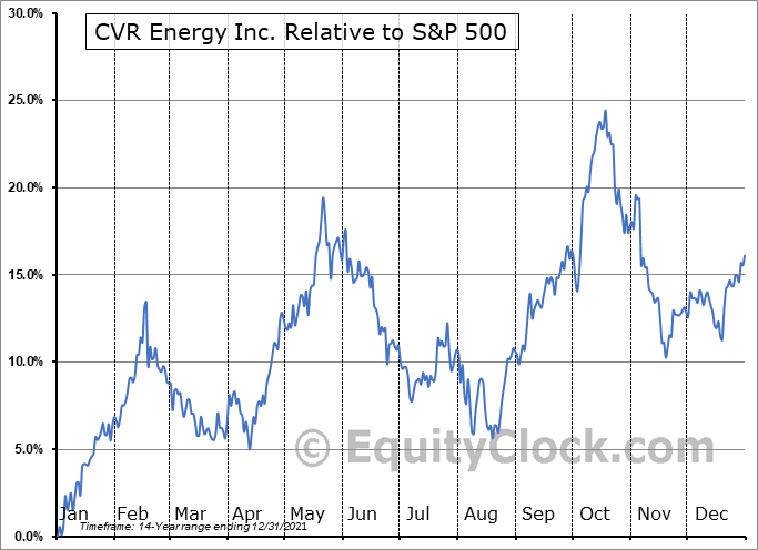 CVI Relative to the S&P 500