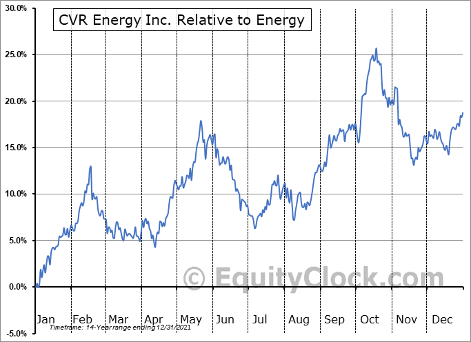 CVI Relative to the Sector