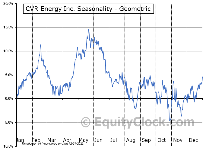 CVR Energy Inc. (NYSE:CVI) Seasonality