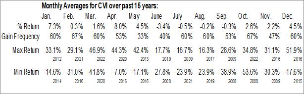 Monthly Seasonal CVR Energy Inc. (NYSE:CVI)