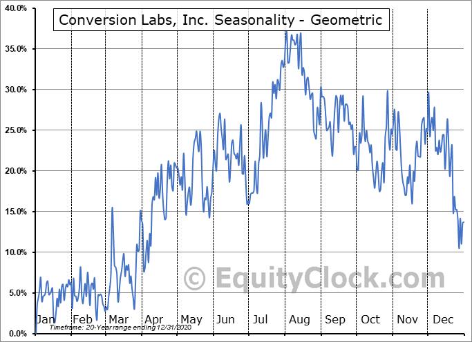 Conversion Labs, Inc. (OTCMKT:CVLB) Seasonality