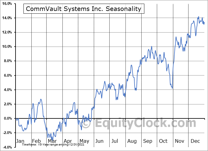 Commvault Systems, Inc. Seasonal Chart