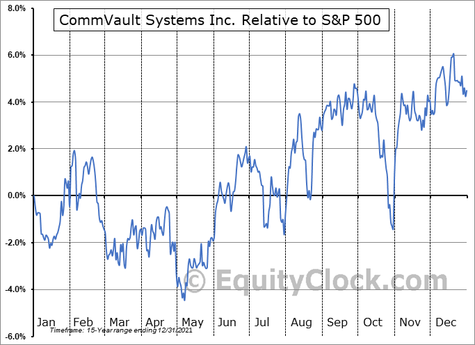 CVLT Relative to the S&P 500