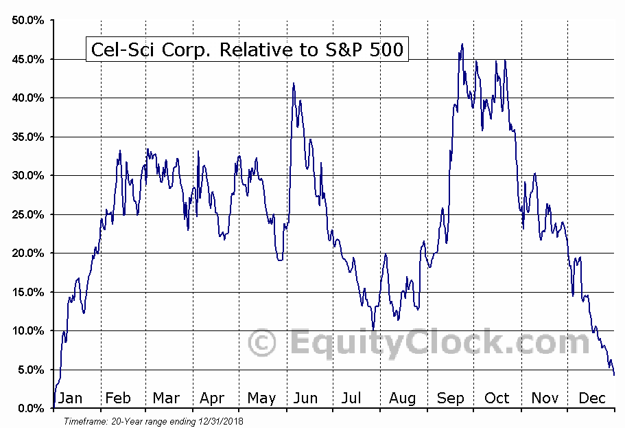 CVM Relative to the S&P 500