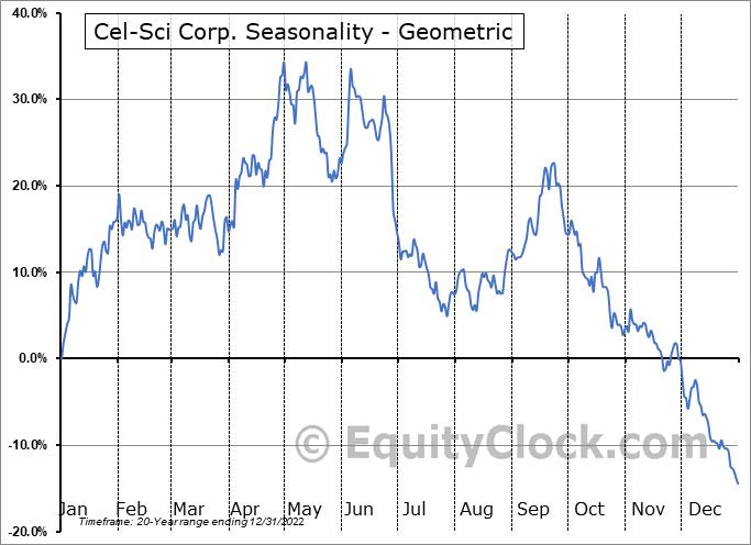 Cel-Sci Corp. (AMEX:CVM) Seasonality