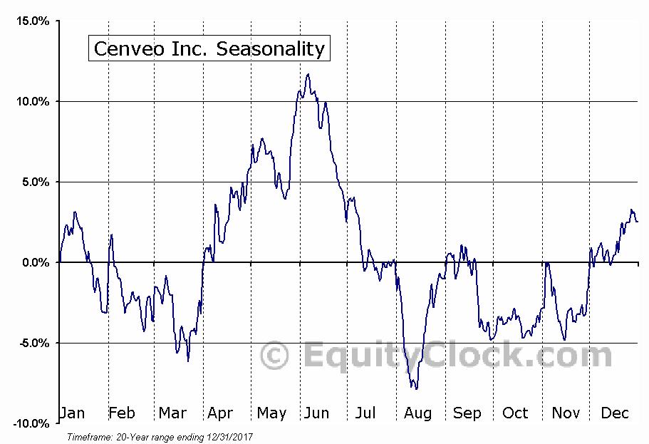 Cenveo Inc. (NASD:CVO) Seasonal Chart