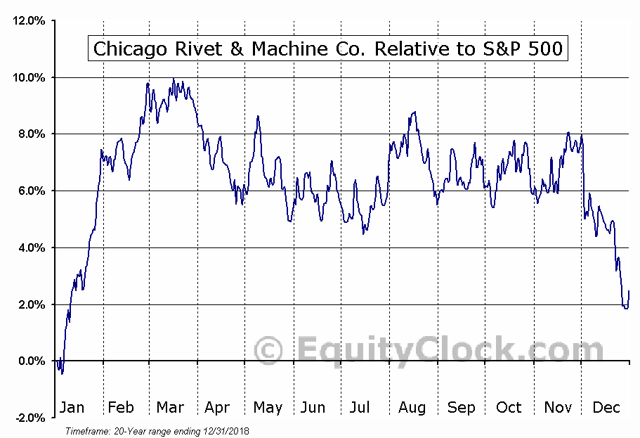 CVR Relative to the S&P 500