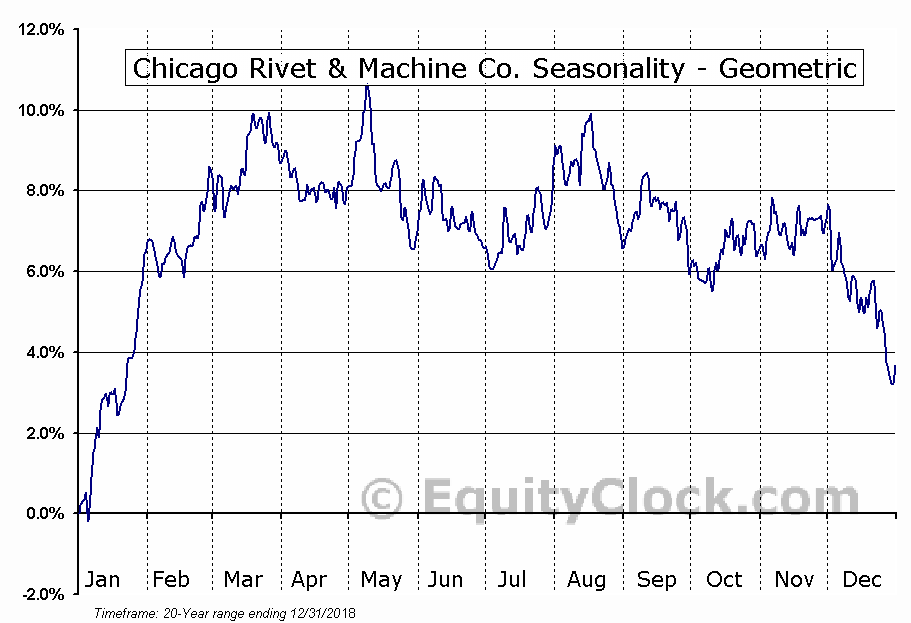 Chicago Rivet & Machine Co. (AMEX:CVR) Seasonality