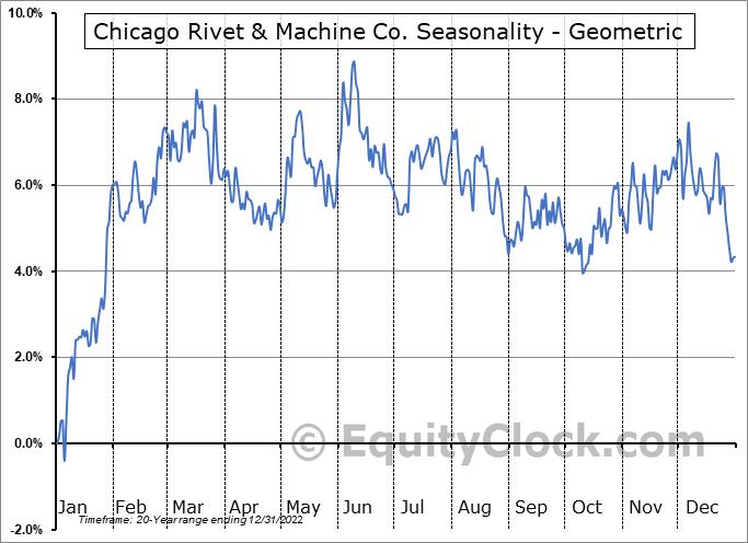 Chicago Rivet & Machine Co. (AMEX:CVR) Seasonality
