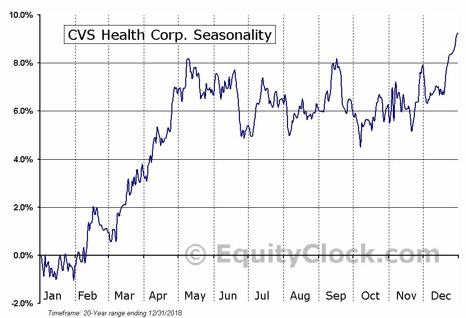 CVS Health Corporation (CVS) Seasonal Chart