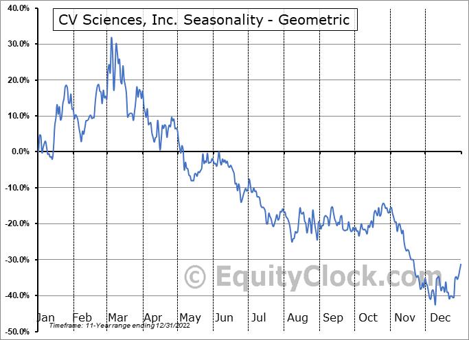 Cv sciences buy or sell