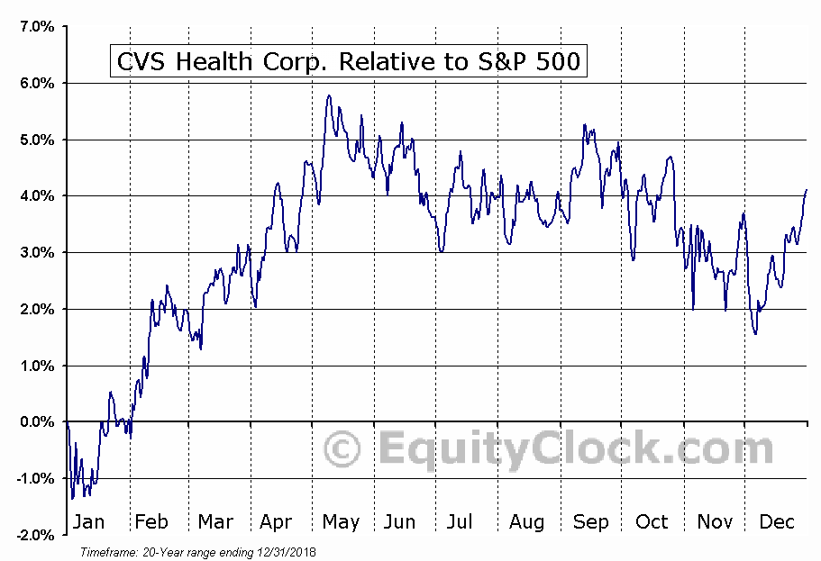 CVS Relative to the S&P 500