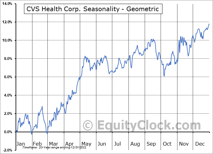 CVS Health Corp. (NYSE:CVS) Seasonality