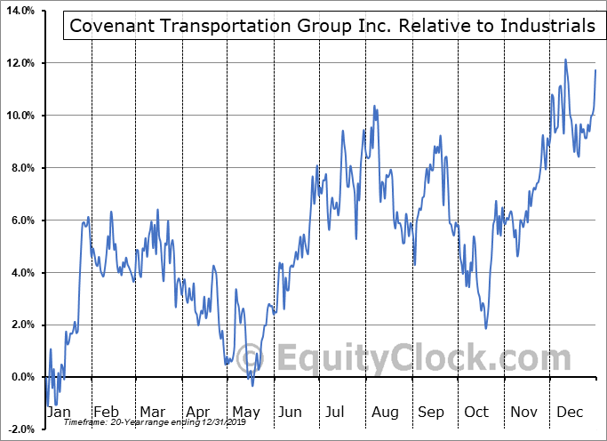 CVTI Relative to the Sector