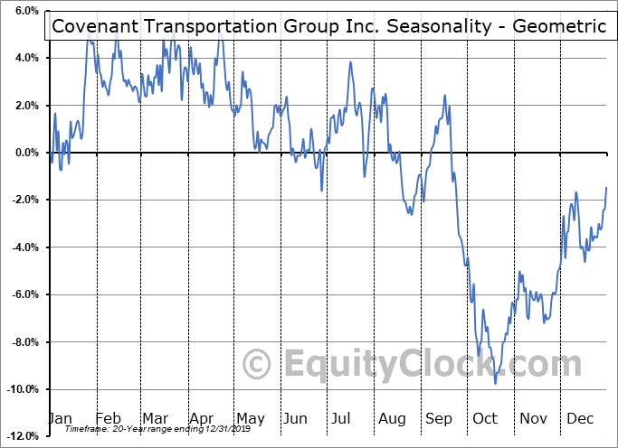 Covenant Transportation Group Inc. (NASD:CVTI) Seasonality