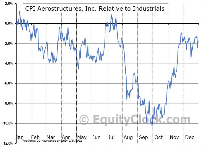 CVU Relative to the Sector