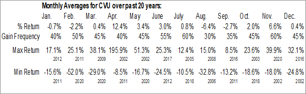 Monthly Seasonal CPI Aerostructures, Inc. (AMEX:CVU)
