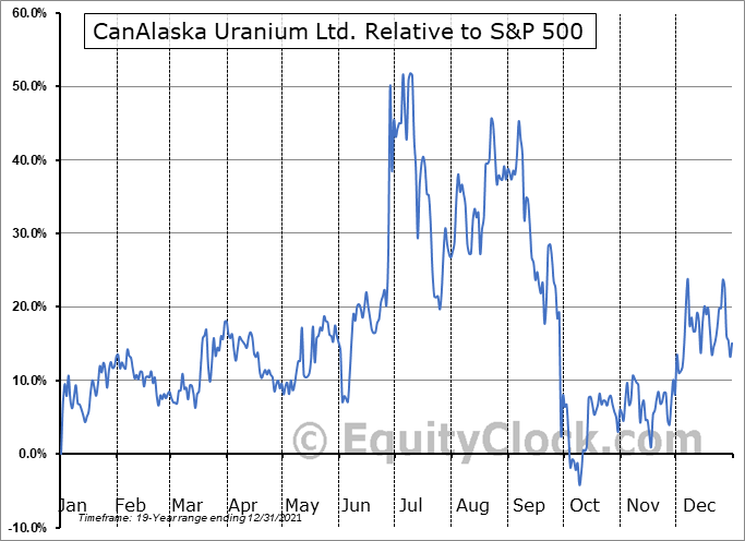 CVVUF Relative to the S&P 500