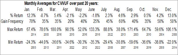 Monthly Seasonal CanAlaska Uranium Ltd. (OTCMKT:CVVUF)