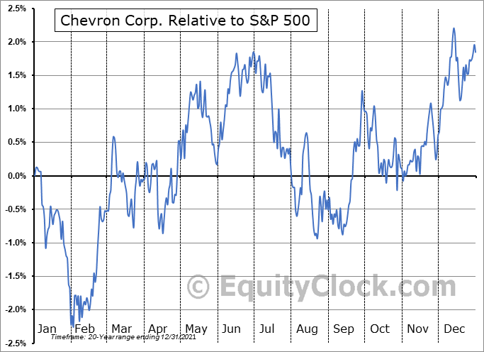 CVX Relative to the S&P 500