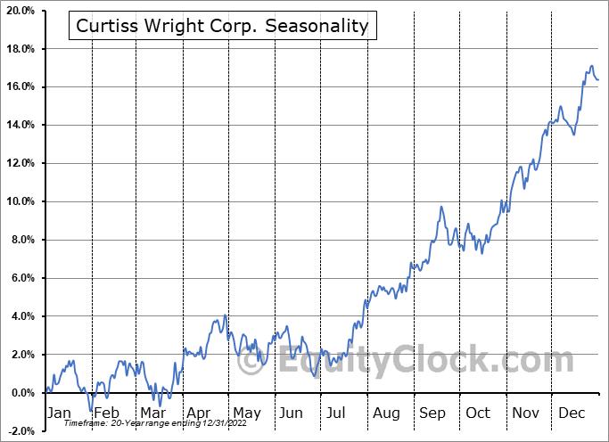Curtiss-Wright Corporation Seasonal Chart