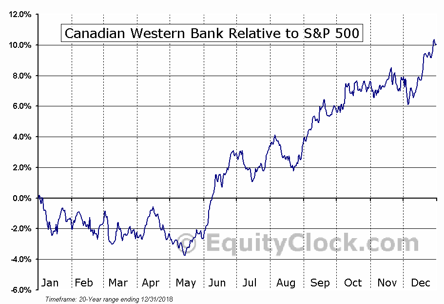 CWB.TO Relative to the S&P 500