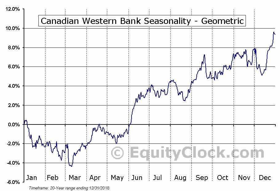 Canadian Western Bank (TSE:CWB.TO) Seasonality