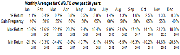 Monthly Seasonal Canadian Western Bank (TSE:CWB.TO)