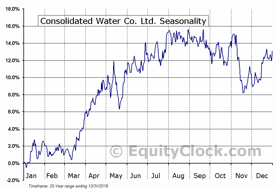 Consolidated Water Co. Ltd. (NASD:CWCO) Seasonal Chart