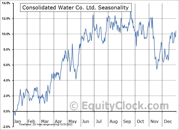 Consolidated Water Co. Ltd. Seasonal Chart
