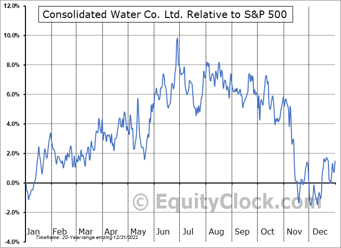CWCO Relative to the S&P 500