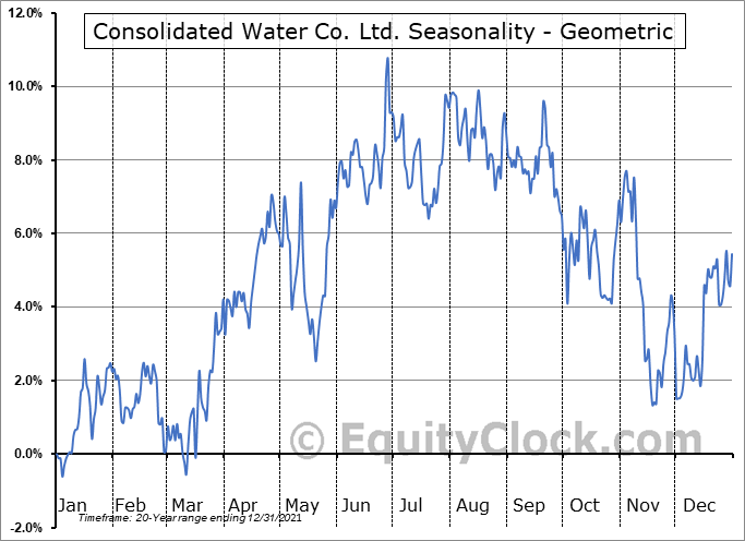 Consolidated Water Co. Ltd. (NASD:CWCO) Seasonality