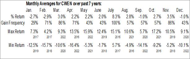 Monthly Seasonal Clearway Energy, Inc. (NYSE:CWEN)