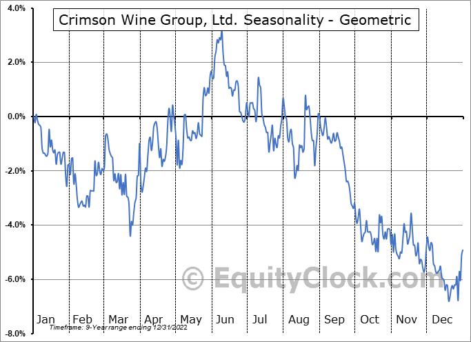 Crimson Wine Group, Ltd. (OTCMKT:CWGL) Seasonality
