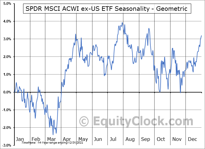 SPDR MSCI ACWI ex-US ETF (NYSE:CWI) Seasonality