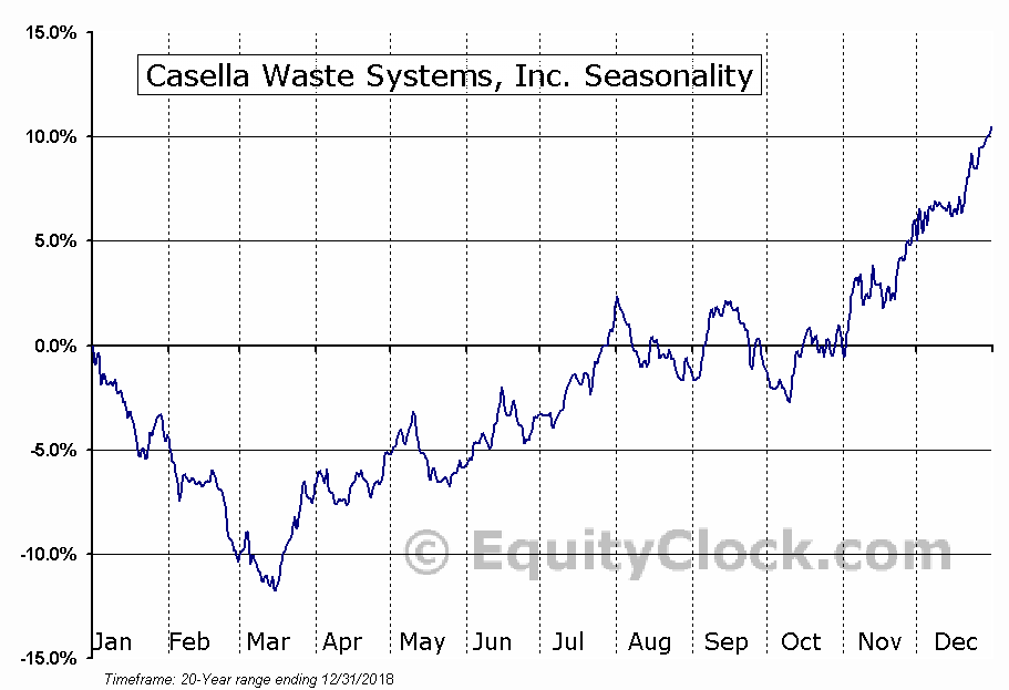 Casella Waste Systems, Inc. (CWST) Seasonal Chart