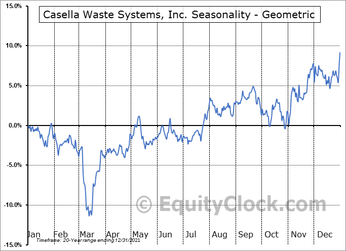 Casella Waste Systems, Inc. (NASD:CWST) Seasonality