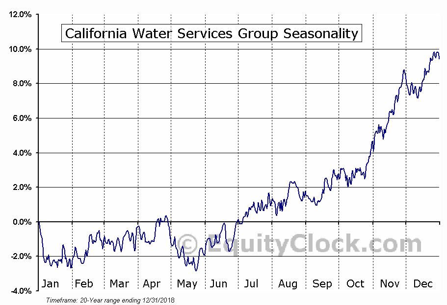 California Water Service Group Holding (CWT) Seasonal Chart