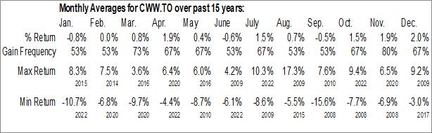 Monthly Seasonal iShares Global Water Index ETF (TSE:CWW.TO)