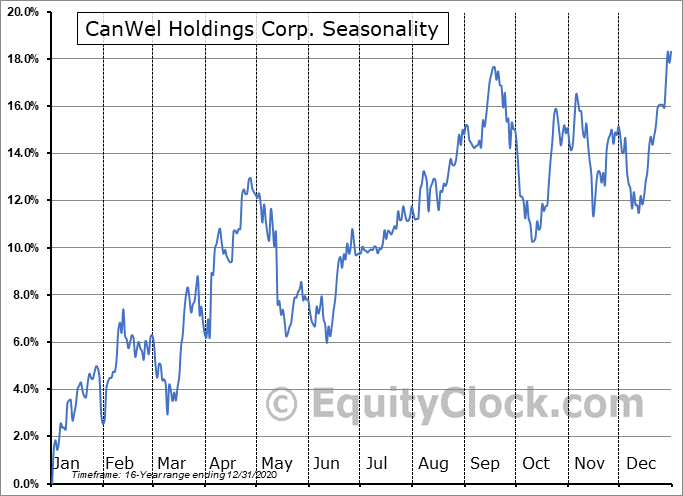 CanWel Holdings Corp. (TSE:CWX.TO) Seasonality