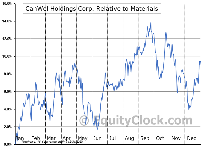 CWX.TO Relative to the Sector