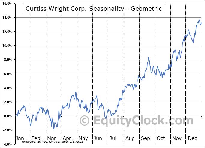 Curtiss Wright Corp. (NYSE:CW) Seasonality