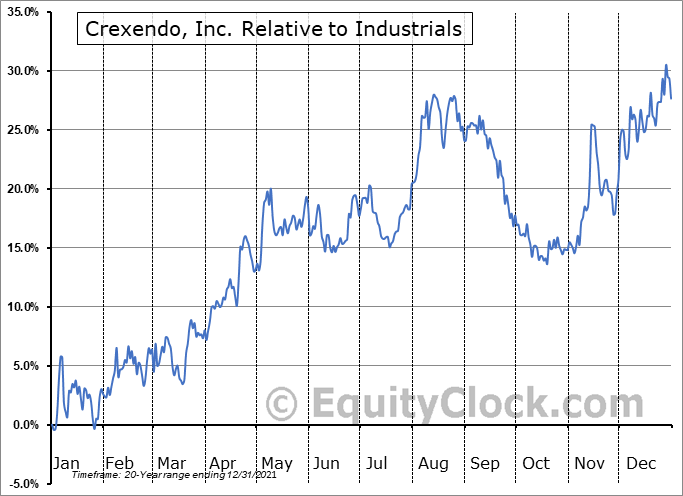CXDO Relative to the Sector