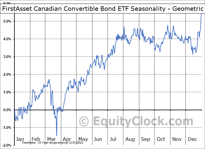 FirstAsset Canadian Convertible Bond ETF (TSE:CXF.TO) Seasonality