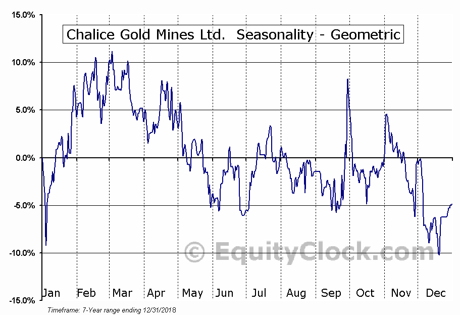 Chalice Gold Mines Ltd.  (CXN.TO) Seasonality